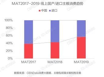 2020Q1中国宠物食品品牌排行榜TOP15