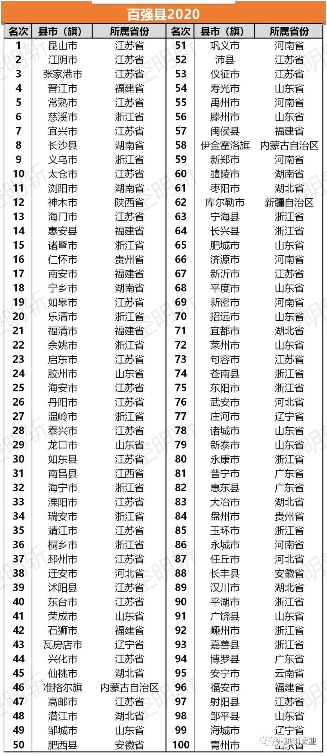 2020单曲排行榜_亮点突出 2020养老服务企业排行榜,出炉了