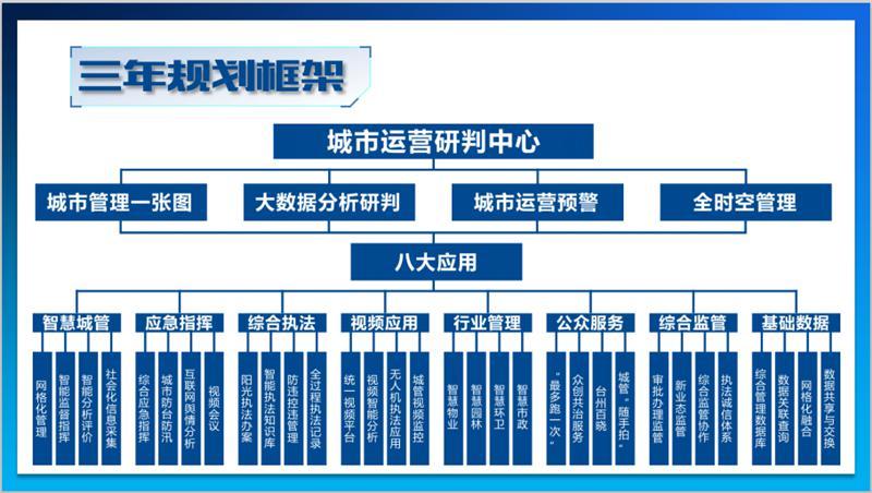 智慧城管提档升级-浙江台州城市