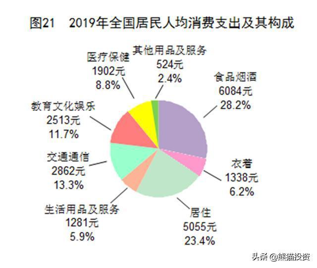 2020年人均消费性支出_中国人均水果消费支出