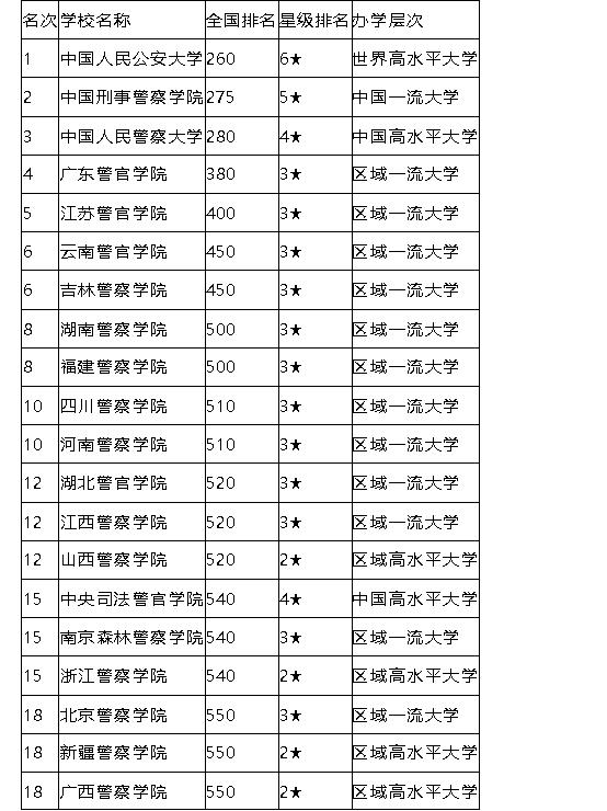 北京林业大学排名_北京林业大学