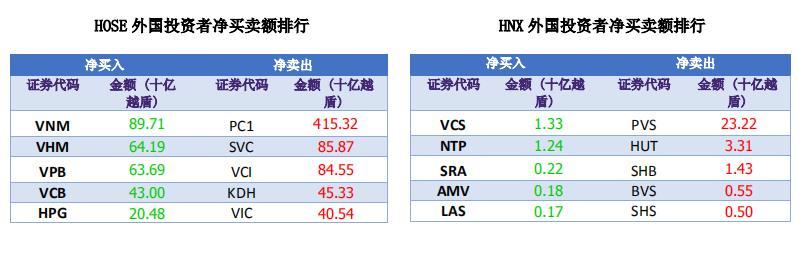 原创资金流大量涌入市场,越南指数突破近15点。