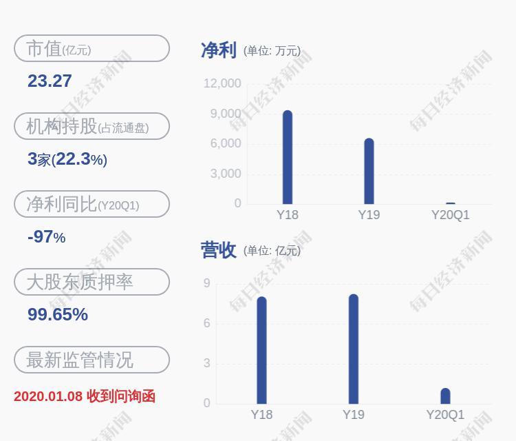 小心!宝馨科技:股东朱永福质押140万股