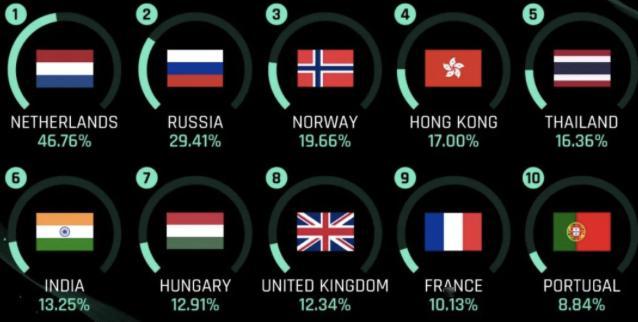 """全球gdp排行_印度终于拿到""""世界第三""""桂冠,可惜不是GDP排名,而是军费支出"""
