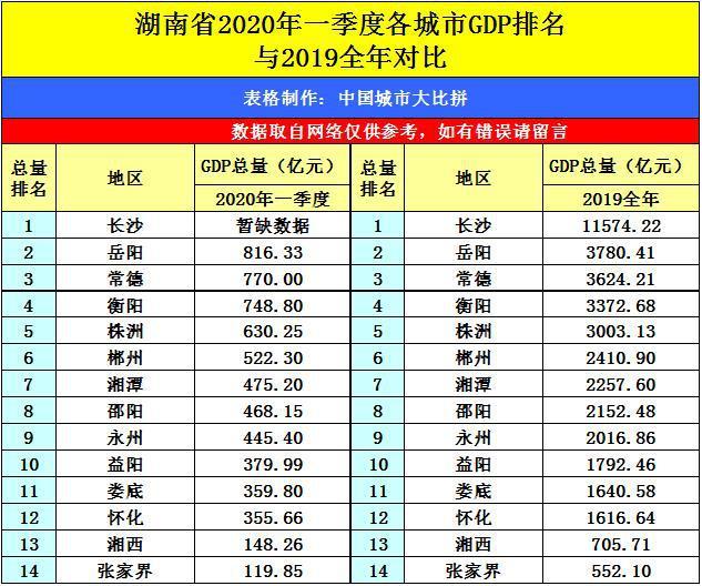 株洲2020年GDP是多少_2020年上半年湖南各市GDP排行榜 长沙GDP增速最高 图