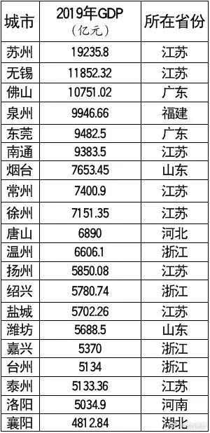 全国地级市gdp排名_全国gdp省份排名