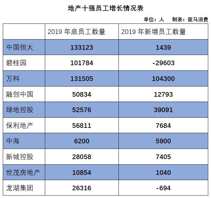 原创地产商也没余粮了?碧桂园精简近3万人,时代中国控股人员优化37%
