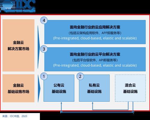 2019年中国金融云市场——基础设施与解决方案并驾齐驱