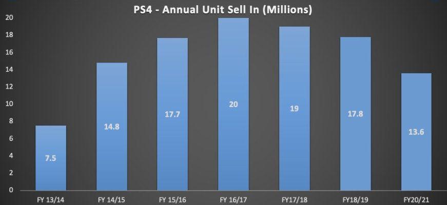 PS4销量超预计10万台 PS5发售计划官宣