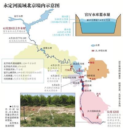 永定河北京段补水时隔25年全线通水