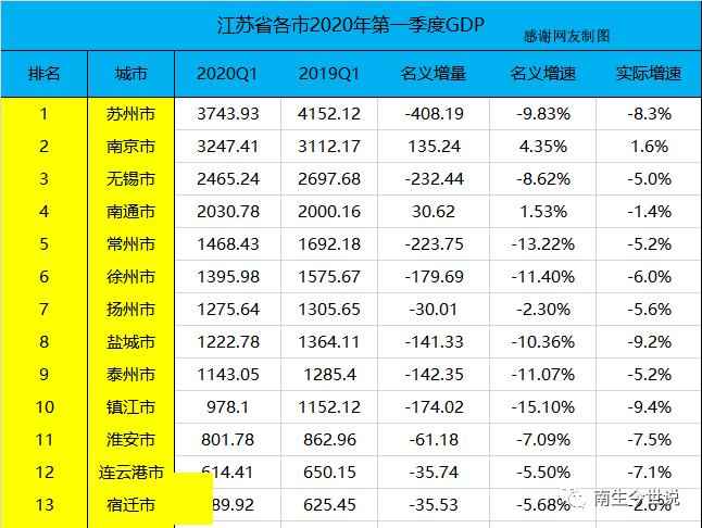 2100年江苏各市gdp_江苏13市去年GDP数据公布,万亿GDP城市有4个
