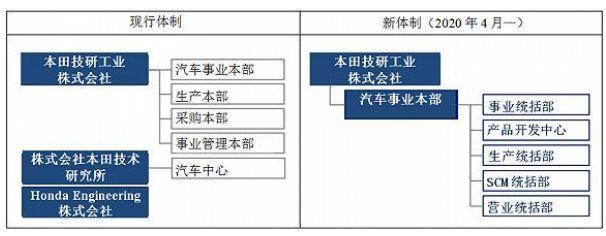 本田全球战略调整在华产能扩充至200万辆成第一目标