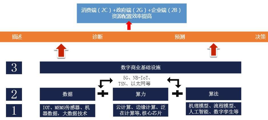 安筱鹏、吕本富、刘松对话数字基建的价值:从连