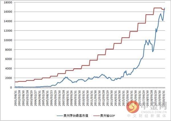 gdp贵州_16782亿元!贵州茅台市值超贵州去年GDP