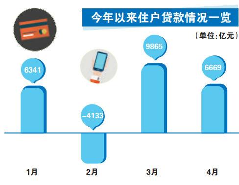 贷款比gdp_深圳一季度GDP同比下降6.6%金融存贷款较快增长