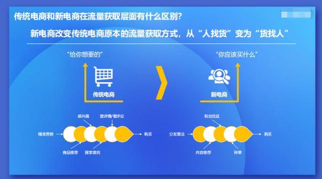 二类电商|短视频电商与直播电商之间的机遇与重构 电商运营 第8张
