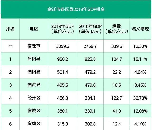 泗阳gdp_宿迁GDP排名,泗阳排在...