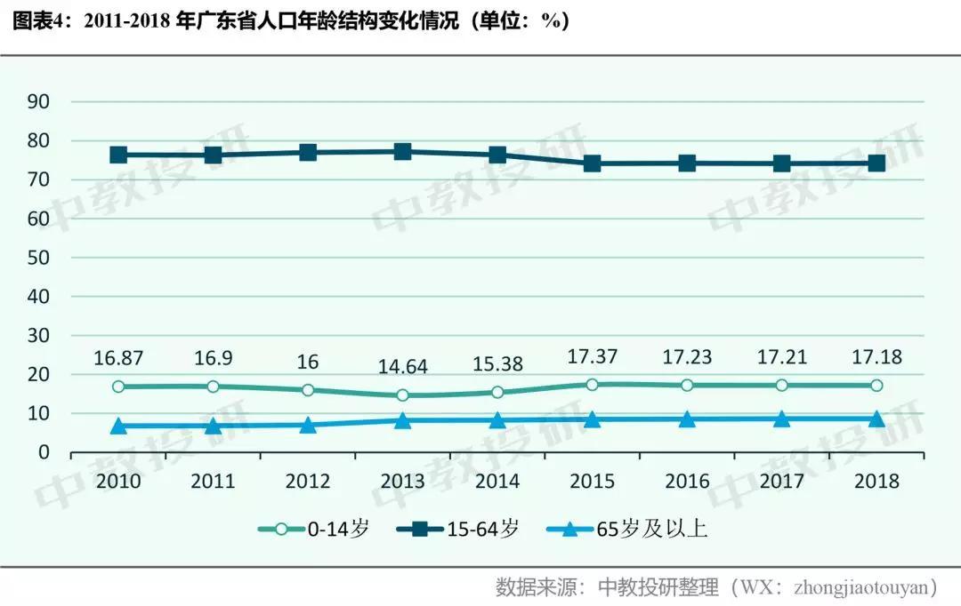 贵州省老龄人口占比_贵州省人口统计图
