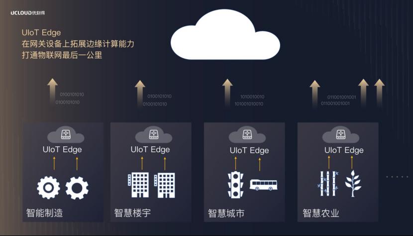 UCloud优刻得发布物联网边缘网关IoT Edge,实现边云协同