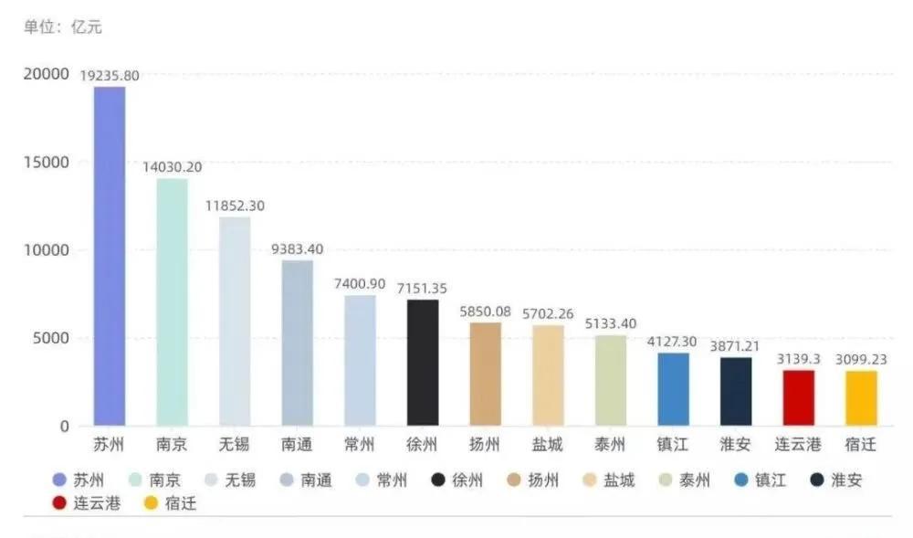 睢宁县的gdp在江苏多少名_全国县级市2019年度GDP排名 昆山市第一 义乌市第八 30个城市超千亿