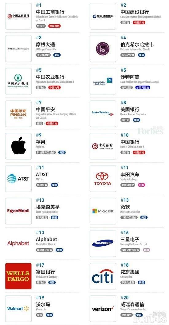 2020全球公司市值排行_2020全球快消品公司市值排行榜丨雀巢居榜首,贵州