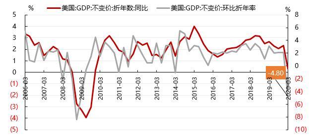美国一季度gdp下降_美国gdp构成比例图