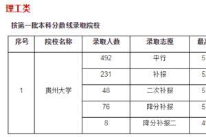 贵州2019高考7月18日录取情况公布,贵州大学二次降分补报最低468分