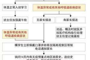 广东省教育厅发出最新通知:错峰开学,校园实行封闭式管理
