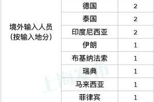 上海昨日新增境外输入17例