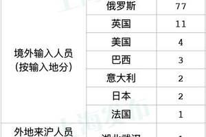 上海新增1例境外输入