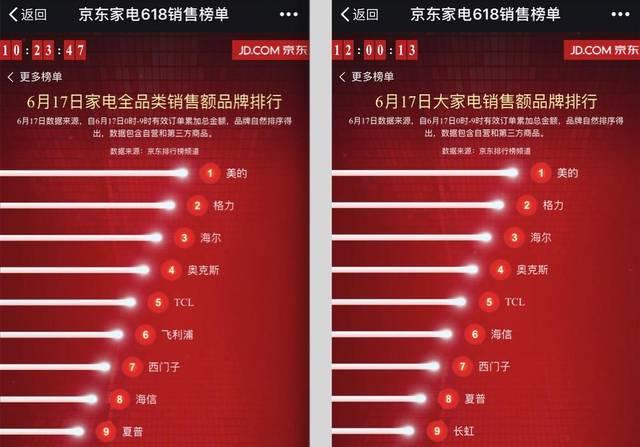 京东商哹.+zynm9�#z(�_京东家电618销量排行榜:戴森和它的小伙伴们