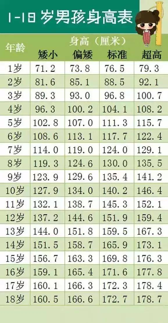 1~18岁男女孩身高体重对照表,你家孩子达标了吗?