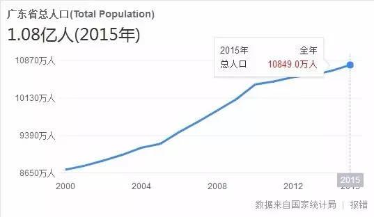 阳春市人均gdp排名_数说巴中70年① 从0.87亿到645.88亿,巴中奋斗史波澜壮阔