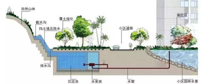雨水收集利用示意图图片