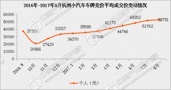 <strong>2017年8月杭州小汽车车牌竞价分</strong>