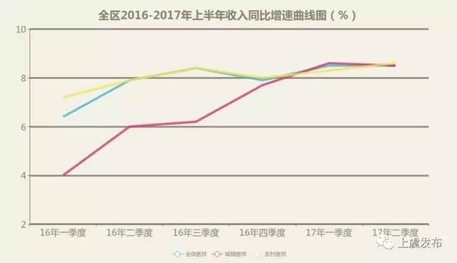2017上半年各省人均收入_2020年各省人均收入