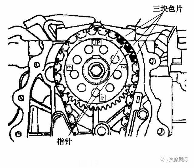 (4)将无声正时链安装到凸轮轴链轮上,指针要对准三块色片(473 qb型