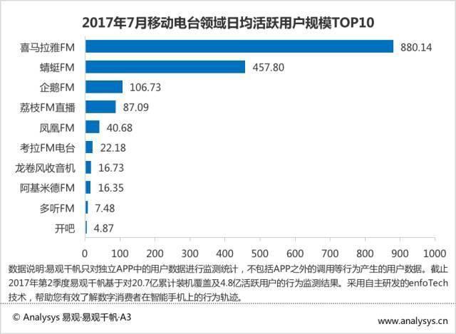 2017最新音频娱乐应用Top30排行 酷狗、QQ、酷我音乐占三甲