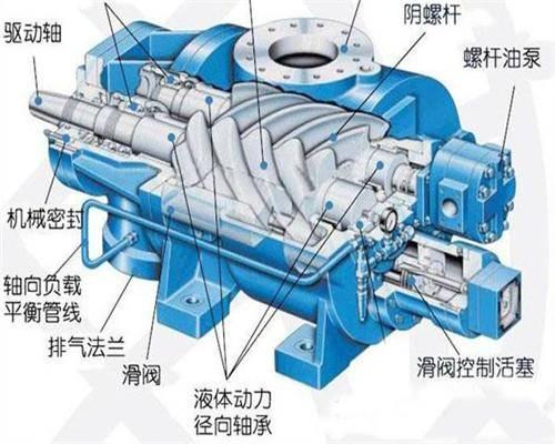 乙烯,化肥等产业的高速发展,极大地拉动了往复式压缩机设计和制造水平图片