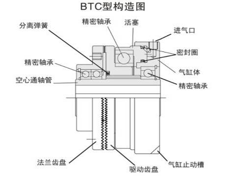 工业气动离合器的应用为何如此广泛?图片