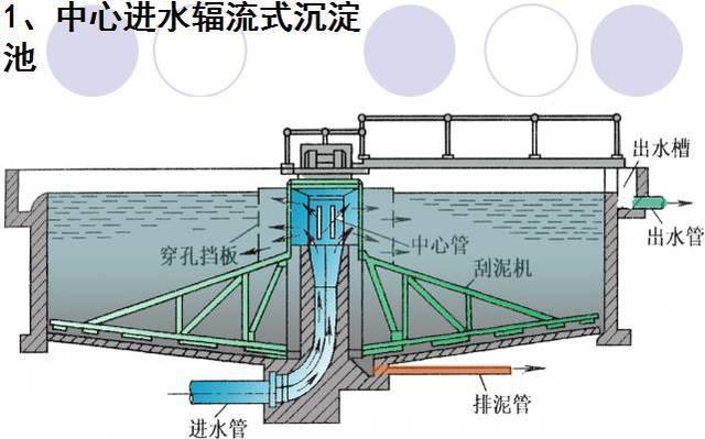 污水的物理处理——沉淀池(附设计计算书及相关图纸)图片