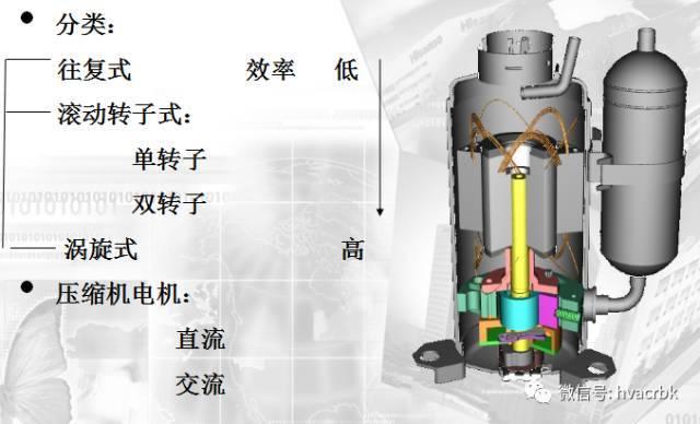 主要部件:压缩机,冷凝器,节流装置,蒸发器,电磁阀,截止阀: 单向阀图片