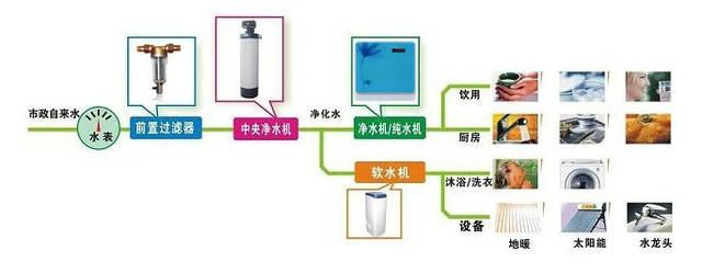 贵阳净水系统