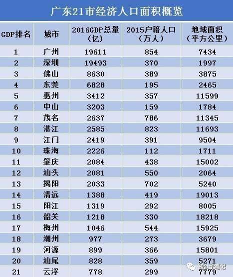 湛江vs茂名人均gdp_湛江vs茂名,你猜谁会赢