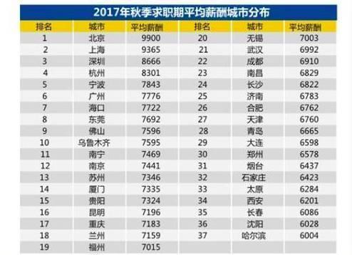 2017年上海人均工资_2017年上海中考英语