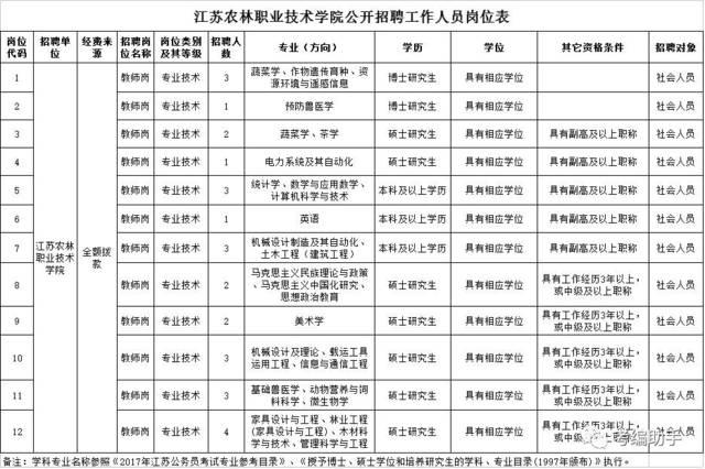 【招聘公告】2017年江苏农林职业技术学院招聘工作人员公告