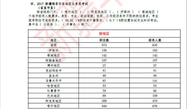 14国家公务员职位表_2018年国家公务员招录(新疆区)职位表