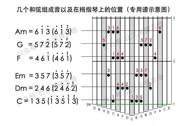参考谱子的 常用分解节奏性,在拇指琴上弹奏和弦的组成音.