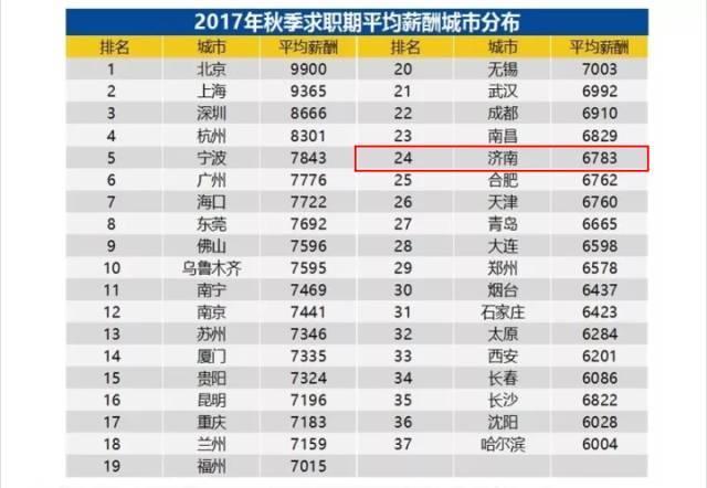 济南人均收入2017_济南地铁