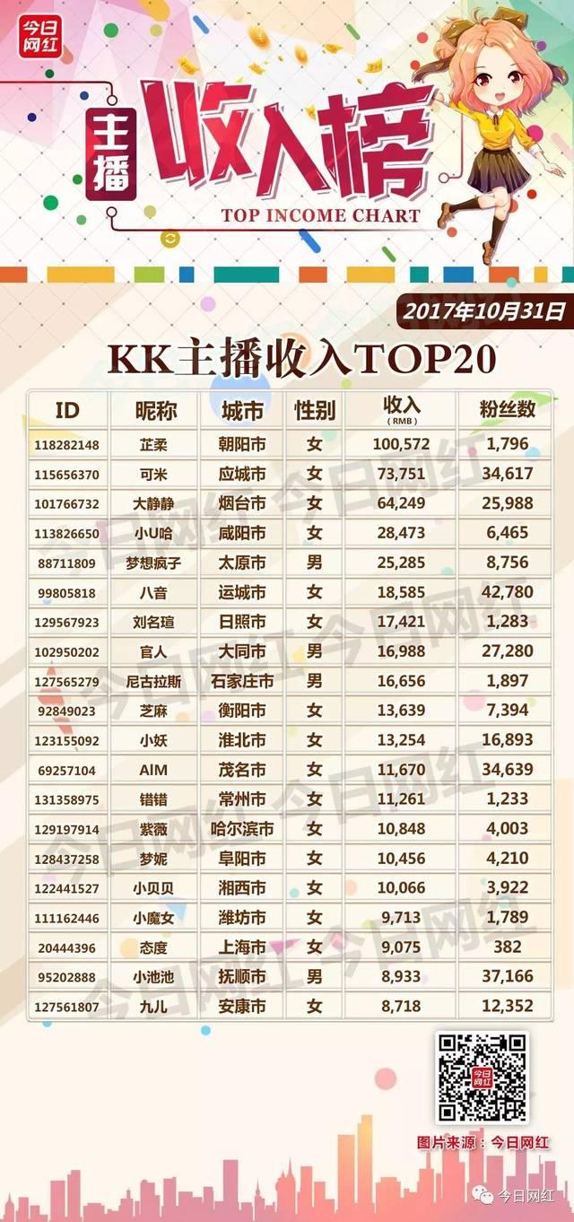 恒信娱乐:主播收入榜(1031) 三大平